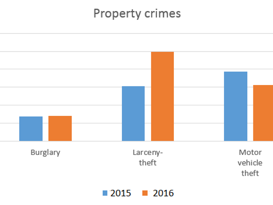 This graphic shows the rise in property crimes reported to the Salinas Police Department