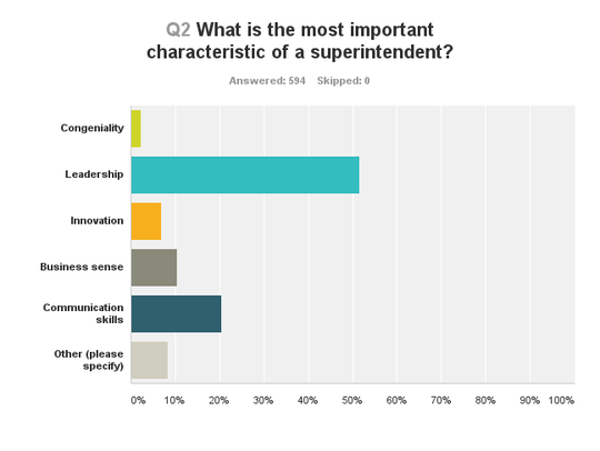 Parents: Most important characteristic.