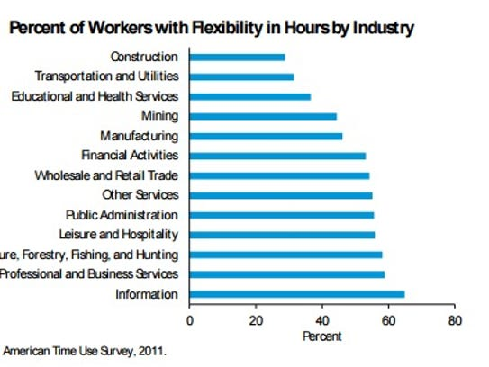 Work-Life Balance and the Economics of Workplace Flexibility