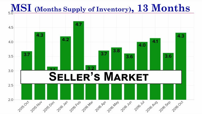 Reno-Sparks continues to be in a seller's market in October 2016 with 4.3 month of available inventory, according to the Reno/Sparks Association of Realtors.