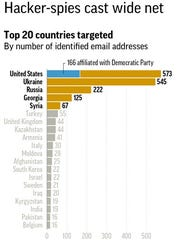 Graphic shows countries most frequently targeted in a hacking attack closely aligned with the Russian government.