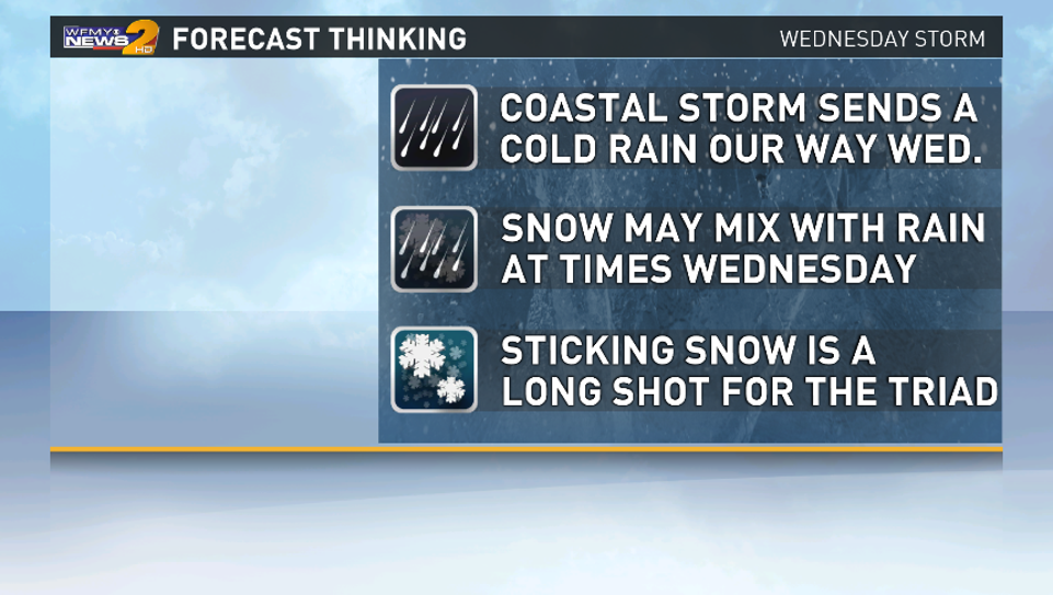 Main Points to Consider for Wednesday Storm