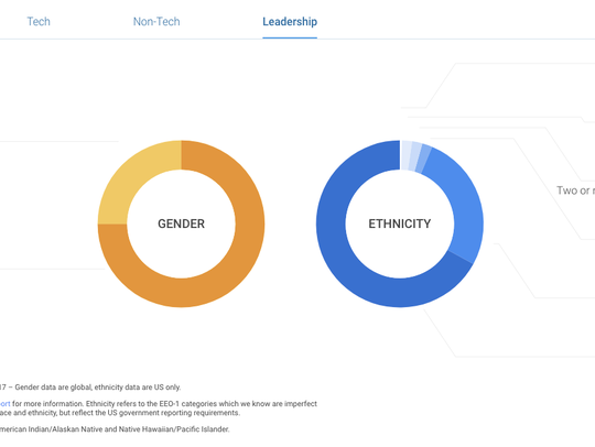 Most of the Google leadership is male and white.