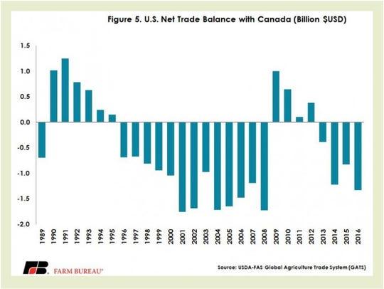 U.S. net trade balance with Canada