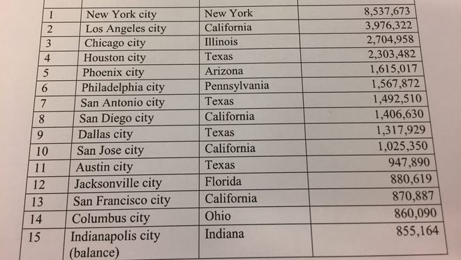 New population estimates released today by the U.S. Census Bureau show Columbus, Ohio, overtaking Indianapolis at the Number 14 spot on the list of America's most-populous cities.
