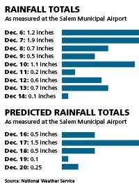 An already wetter-than-usual December is set to get wetter.