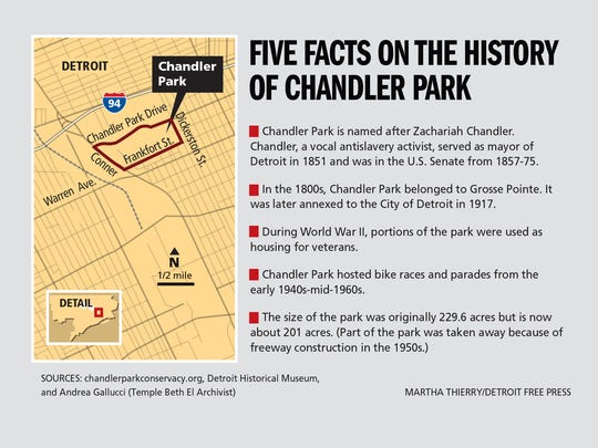 Five facts on the history of Chandler Park.