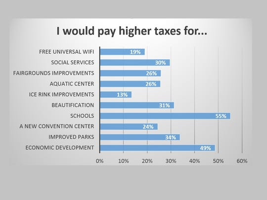 Most people would pay higher taxes for schools and just under half would pay higher taxes for economic development.