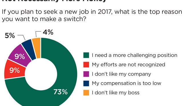 Korn/Ferry International's online survey from January 2017 reflects that a large proportion of executives are thinking about changing jobs.