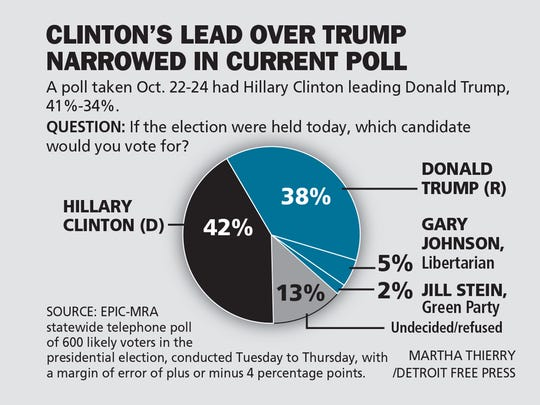 Results of the last presidential poll show Hillary Clinton leading Donald Trump 42%-38%.