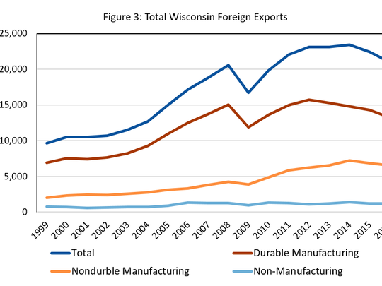 Total Wisconsin foreign exports.
