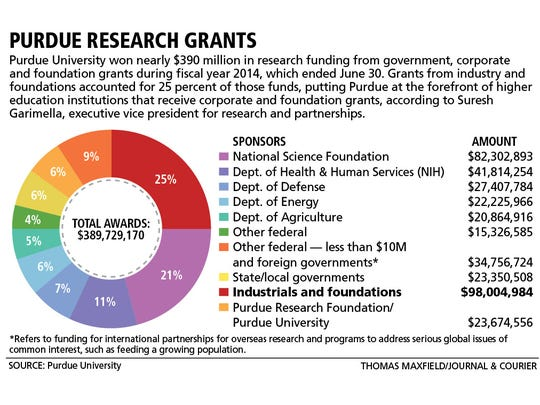 Purdue won nearly $390 million in research funding