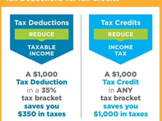 The graphic shows the difference between a charitable tax deduction and a tax credit like a donor receives through the Alabama Accountability Act.