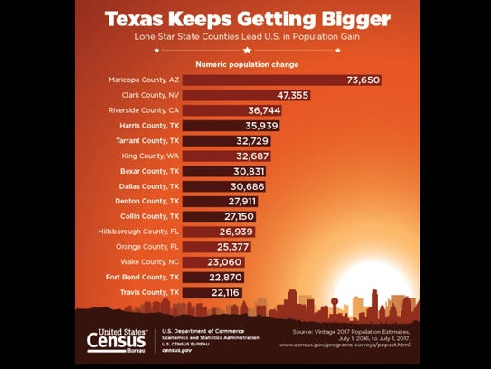 Maricopa County, home to Phoenix, posted the largest