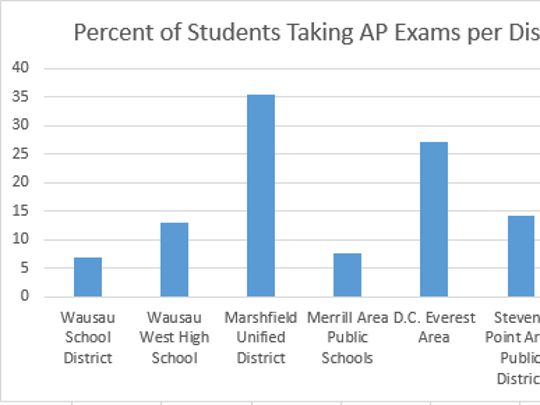 Percentage of high school students taking Advanced Placement exams in area school districts.
