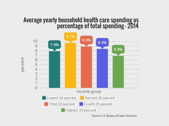 Average yearly household health care spending as percentage