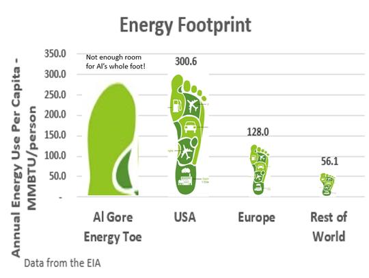 Energy footprint