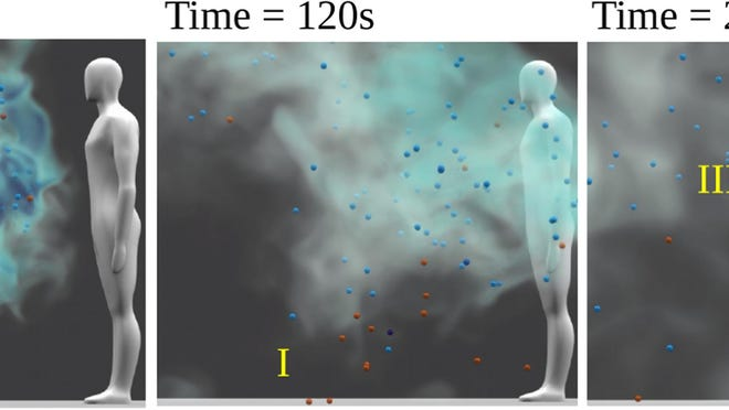 "Illustration from the paper ""Modelling aerosol transport and virus exposure with numerical simulations in relations to SARS-CoV-2 tansmission by inhalation indoors"" of particle sedimentation in turbulent air flow based on experimental parameters, with the red particles representing SARS-CoV-2. If the red and blue particles were droplets, their drying timescale into droplet nuclei would be so short that even the red particles would remain suspended in the air similar to the blue particles or smoke."