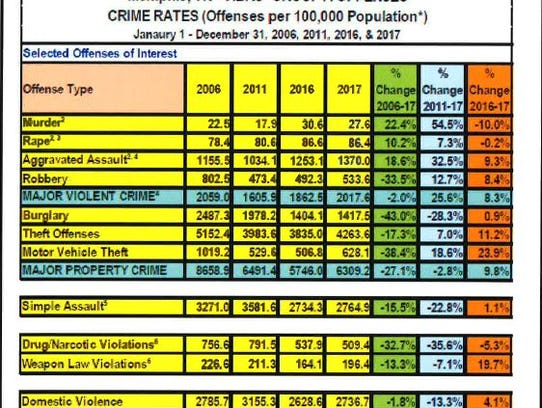 Year-end Memphis crime statistics