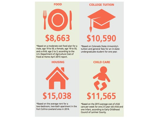 How a year of child care stacks up to other expenses in Larimer County.