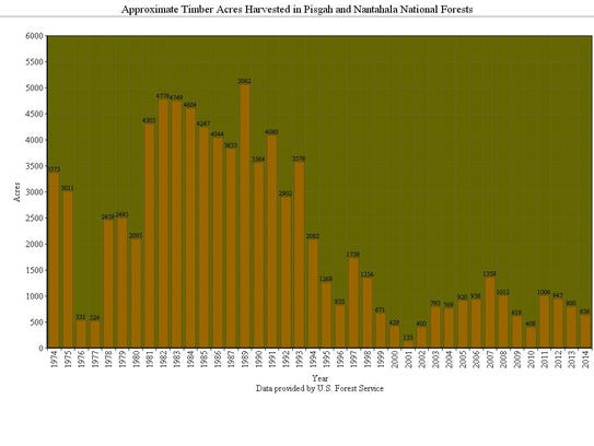 Approximate timber acres harvested in Pisgah and Nantahala