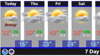 This week's forecast in Middle Tennessee