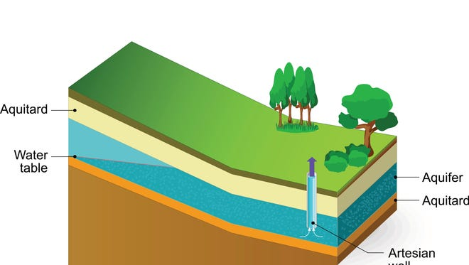 This diagram shows an aquifer, an underground body of water.