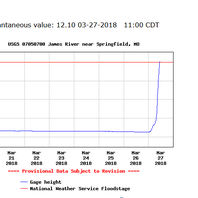 James River swells to 3 feet above flood stage as more rain likely through the day