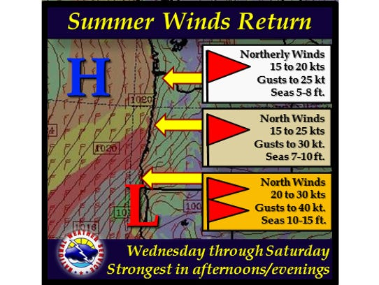 Summer winds expected this afternoon.