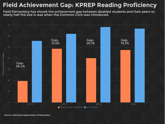 Field Elementary achievement gap in KPREP Reading Proficiency.