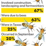 Of the 83 insect related on-the-job deaths from 2003 to 2010