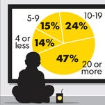 Hours in a typical school week parents say kids spend watching TV, relaxing or doing other unscheduled activities.