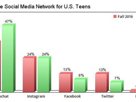 A chart comparing the popularity of social networks among US teens.