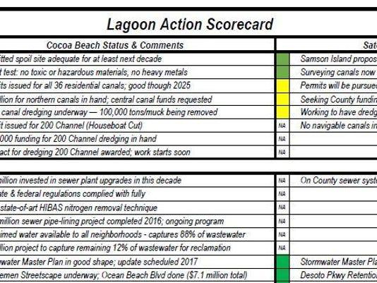 Byron Lagoon Action Scorecard