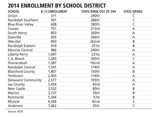 2014 enrollment by school district.