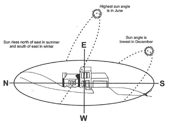 The high angle of the sun in summer reduces the cooling ability of trees planted on the south side of the house.
