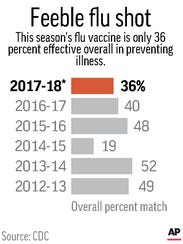 Chart shows the flu vaccine's overall effectiveness