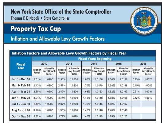 Tax Cap Limits
