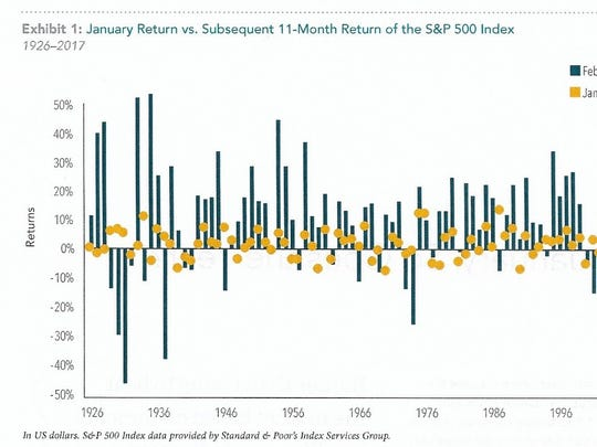 January return vs. subsequent 11-month return of the S&P 500 Index.