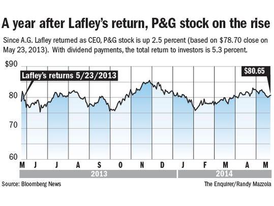 P&G stock prices_Online.jpg
