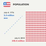 Interactive: Fourth of July by the numbers