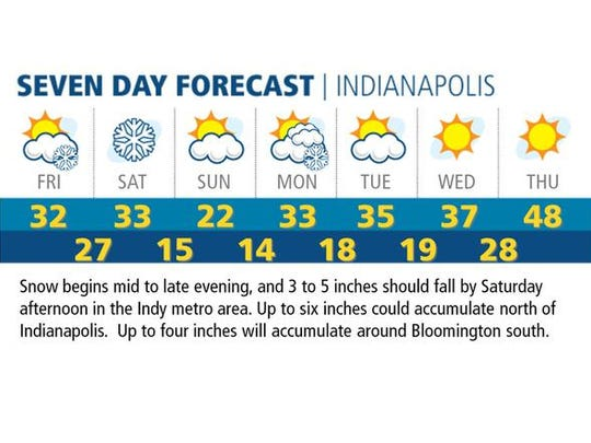 7-day forecast, Paul Poteet