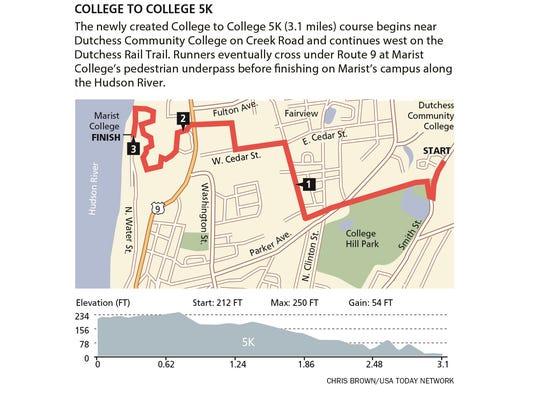 Walkway Marathon 5K course.