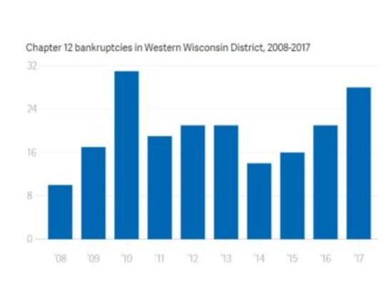 Chapter 12 bankruptcies in Western Wisconsin District,