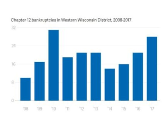 Chapter 12 bankruptcies in Western Wisconsin District, 2008-17.