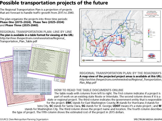Possible transportation projects.
