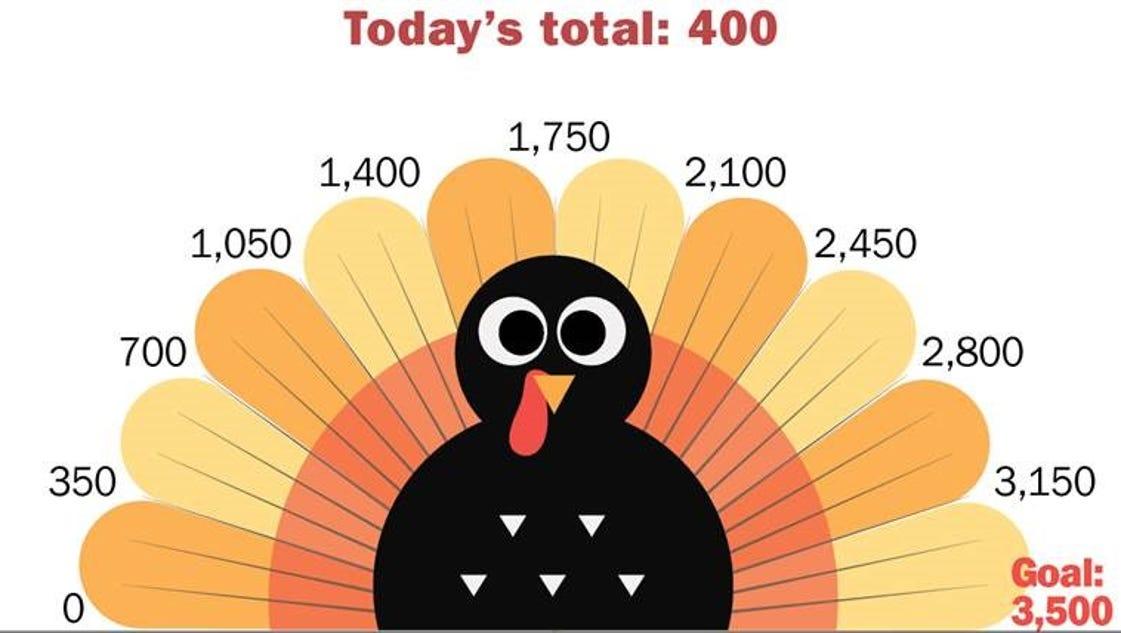 Turkey watch: Burlington food shelf seeks 3,500 birds