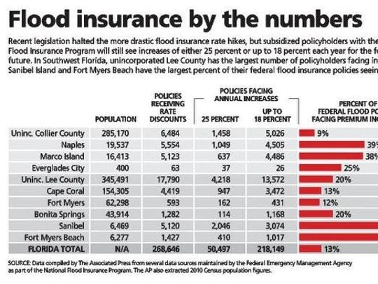 Flood insurance infographic