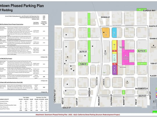 Redding's plans for downtown parking show a variety