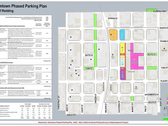 Redding's plans for downtown parking show a variety of measures to offset new development impacts on parking.
